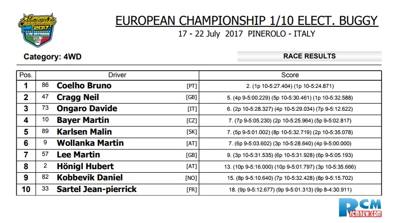 Euro4WD17top10